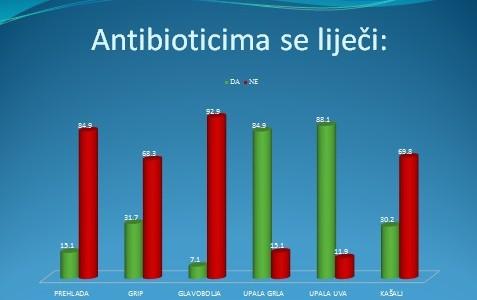 Šta roditelji znaju i očekuju od antibiotika?