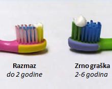 Kako odabrati pravu zubnu pastu za vaše dijete?!